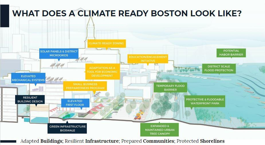 City of Boston's Climate Action: EPMA Meeting Recap